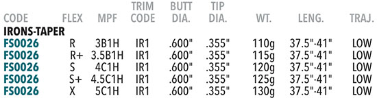 KBS Tour C-Taper Shaft Specs