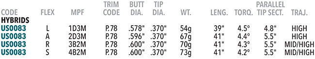 UST DHI Series Graphite Hybrid Shaft Specifications
