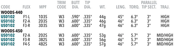 UST Recoil Graphite Wood Shaft Specifications