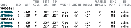 Graphite Design Shaft Specifications